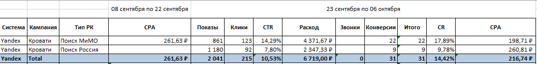 Кейс Яндекс Директ